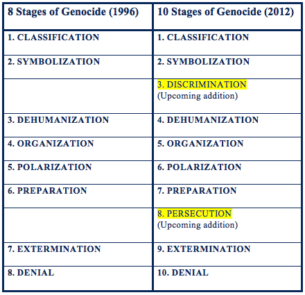 research essays on genocide Check out our research sample paper on the role of the international community in the rwandan genocide, and place your order to get professional help.